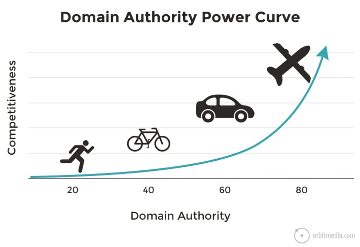 Tips to Increase Domain Authority {DA} of a Website